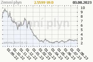 Zemní plyn - vývoj ceny komodity