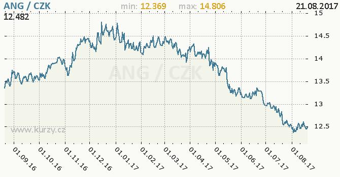 Graf česká koruna a NL antilský gulden