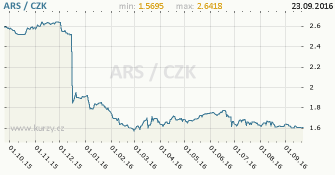 Graf �esk� koruna a argentinsk� peso
