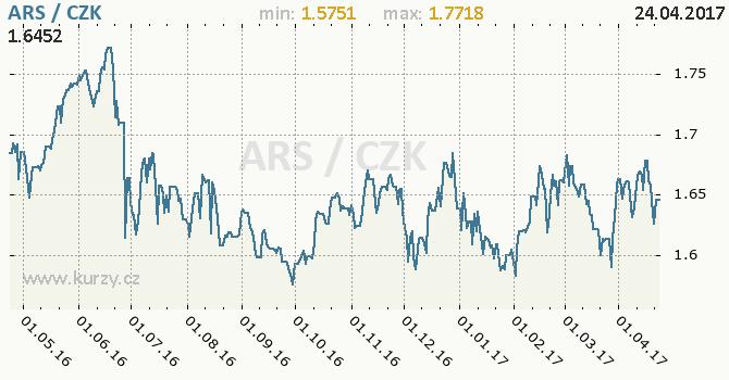 Graf česká koruna a argentinské peso