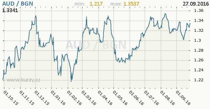 Graf bulharsk� lev a australsk� dolar