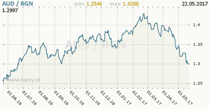 Graf bulharský lev a australský dolar