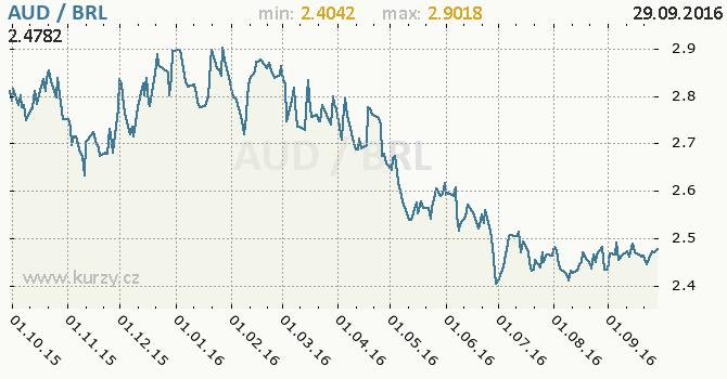 Graf brazilsk� real a australsk� dolar