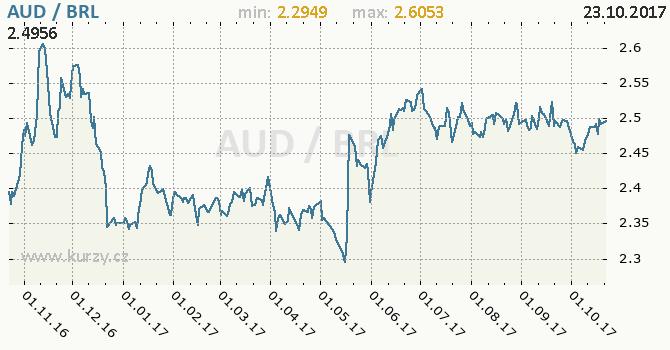 Graf brazilský real a australský dolar