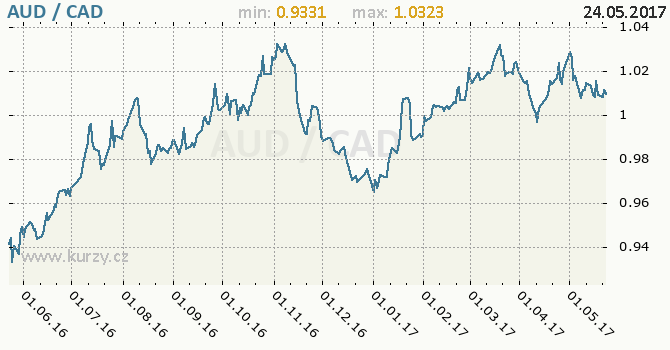 Graf kanadský dolar a australský dolar