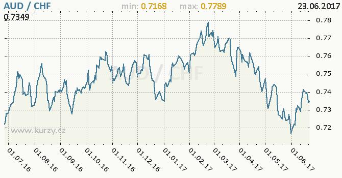 Graf švýcarský frank a australský dolar