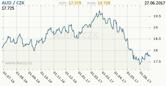 Graf česká koruna a australský dolar