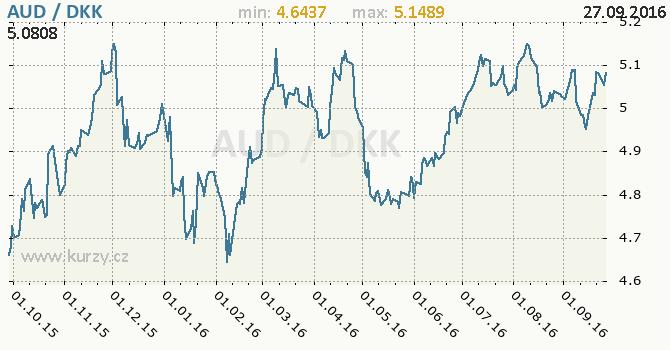 Graf d�nsk� koruna a australsk� dolar