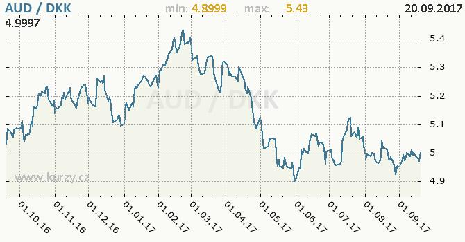 Graf dánská koruna a australský dolar
