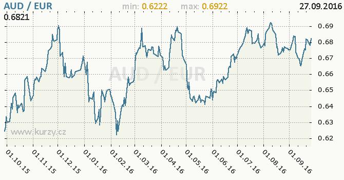 Graf euro a australsk� dolar