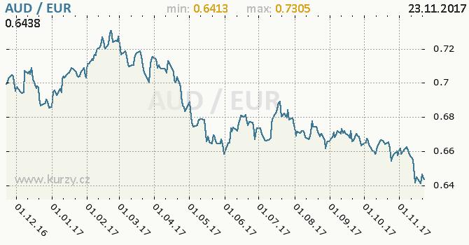 Graf euro a australský dolar