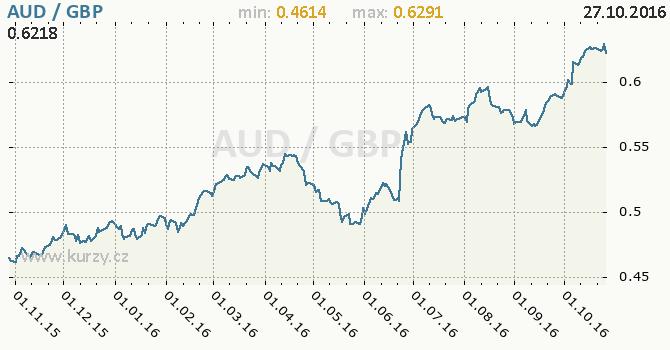 Graf britsk� libra a australsk� dolar