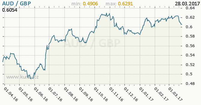 Graf britská libra a australský dolar