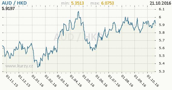 Graf hongkongsk� dolar a australsk� dolar