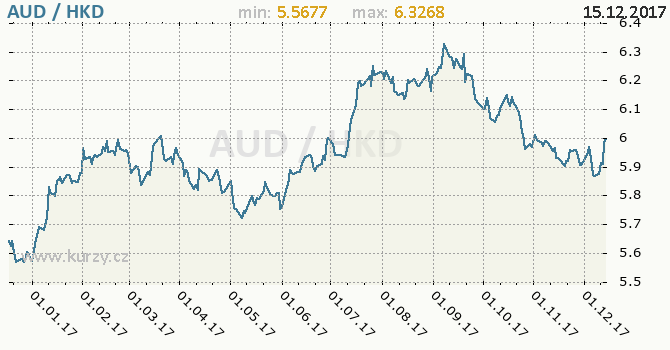 Graf hongkongský dolar a australský dolar