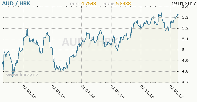 Graf chorvatská kuna a australský dolar