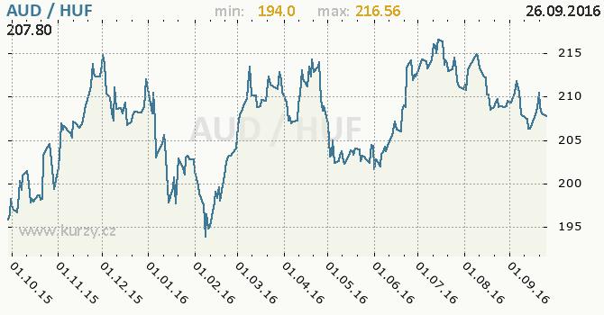 Graf ma�arsk� forint a australsk� dolar