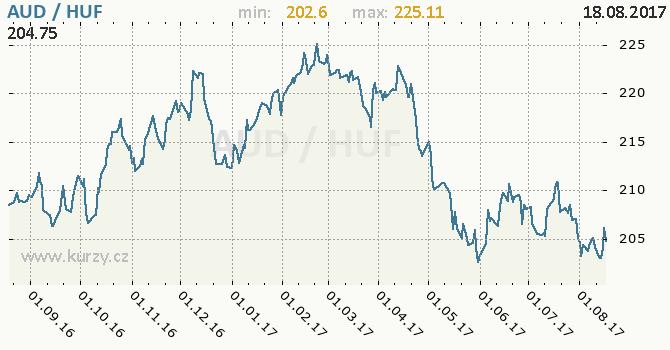 Graf maďarský forint a australský dolar