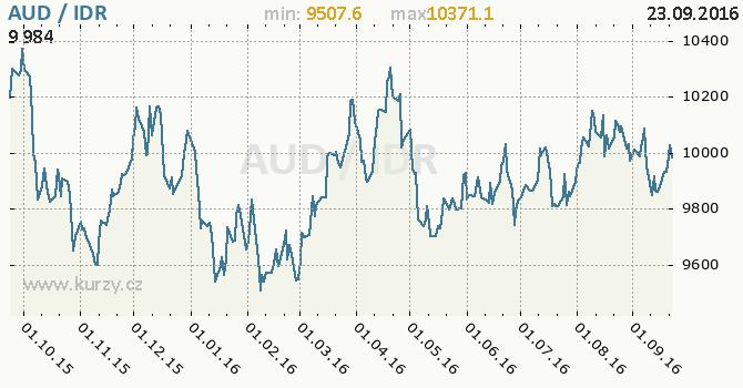 Graf indon�sk� rupie a australsk� dolar