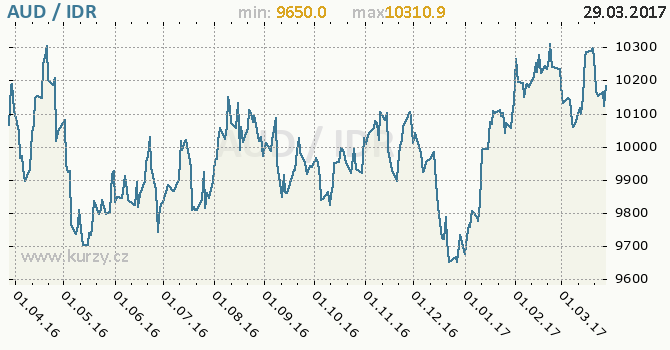 Graf indonéská rupie a australský dolar