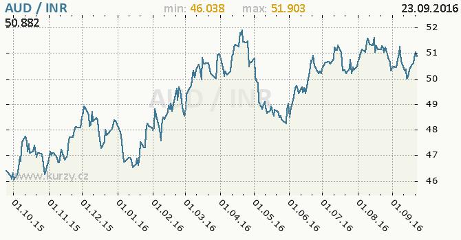 Graf indick� rupie a australsk� dolar