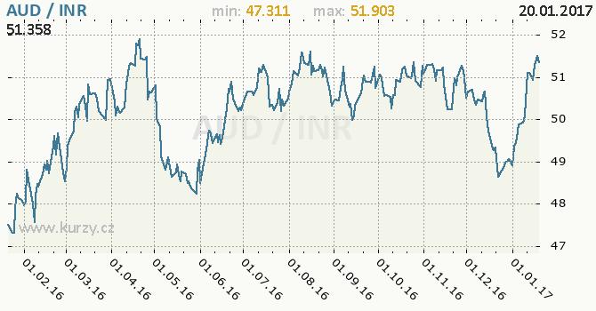 Graf indická rupie a australský dolar