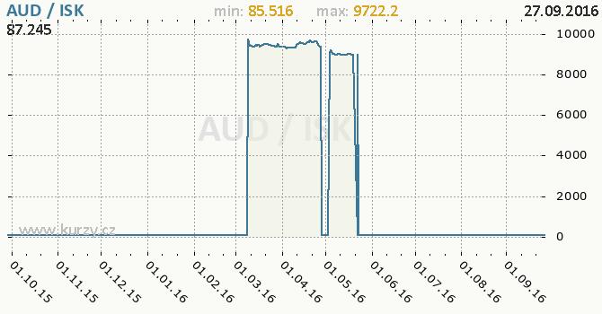Graf islandsk� koruna a australsk� dolar