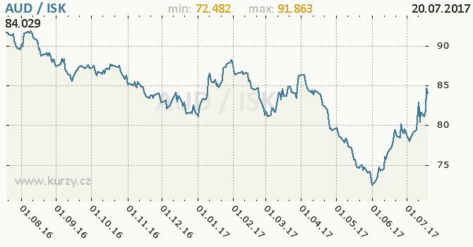 Graf islandská koruna a australský dolar