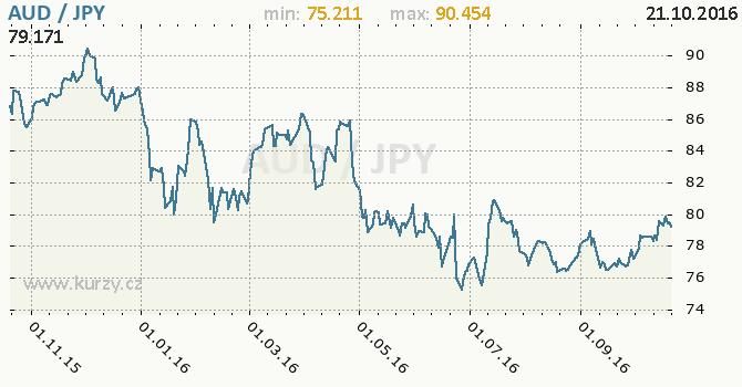 Graf japonsk� jen a australsk� dolar