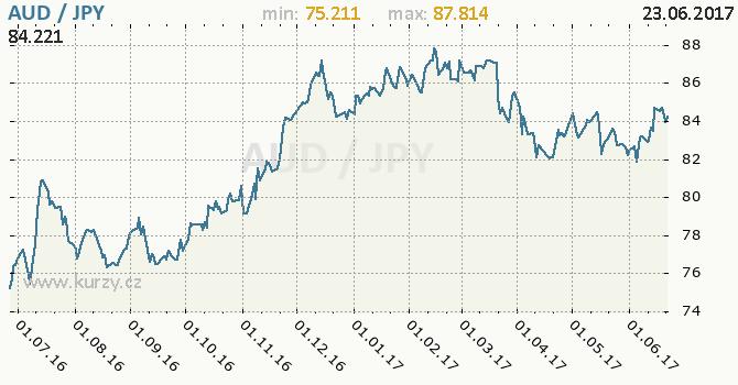 Graf japonský jen a australský dolar