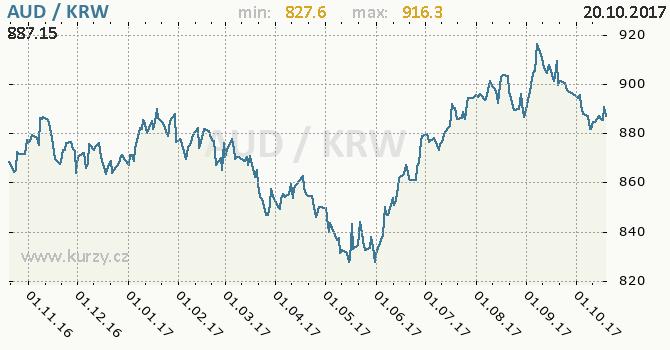 Graf jihokorejský won a australský dolar