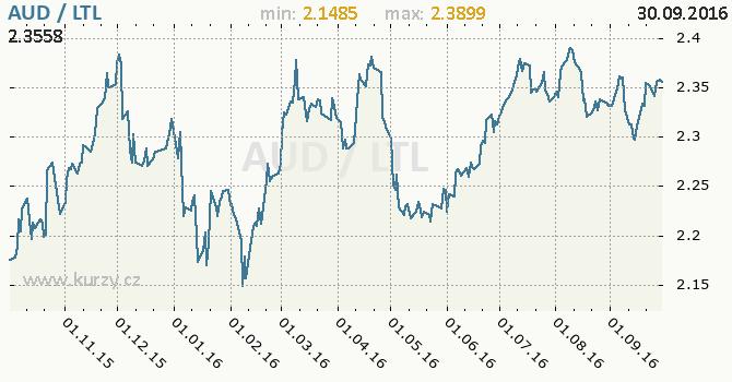 Graf litevsk� litas a australsk� dolar