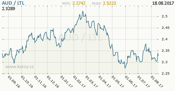 Graf litevský litas a australský dolar