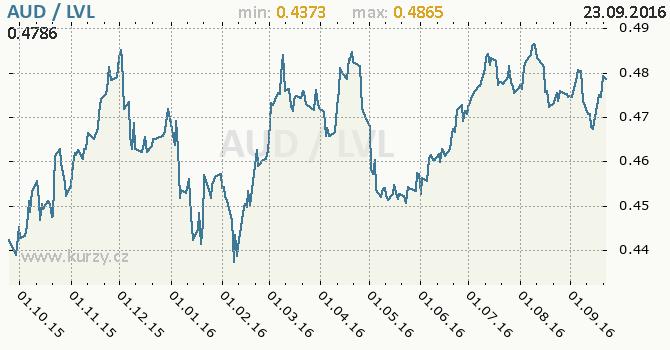 Graf loty�sk� lat a australsk� dolar