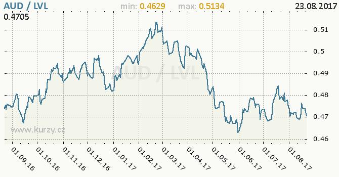 Graf lotyšský lat a australský dolar