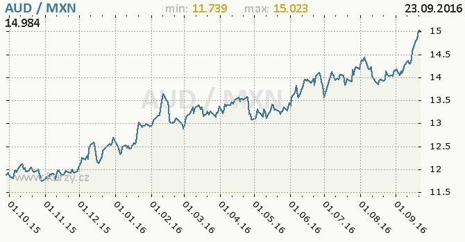 Graf mexick� peso a australsk� dolar