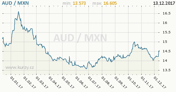 Graf mexické peso a australský dolar