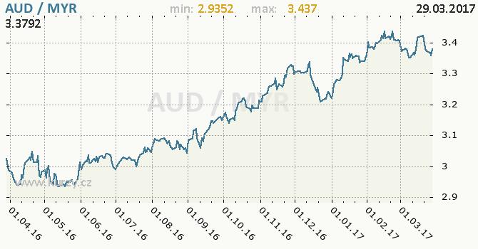 Graf malajsijský ringgit a australský dolar