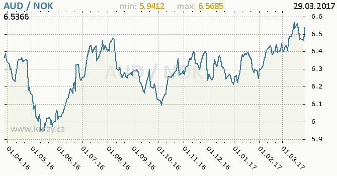 Graf norská koruna a australský dolar