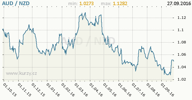 Graf novoz�landsk� dolar a australsk� dolar