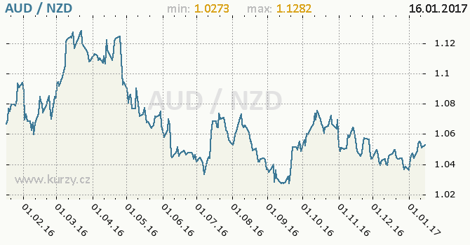 Graf novozélandský dolar a australský dolar