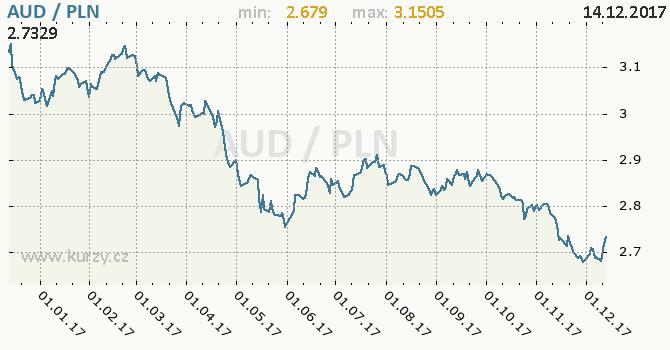 Graf polský zlotý a australský dolar