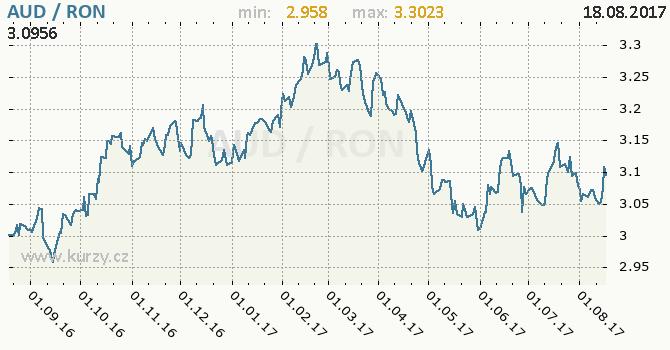 Graf rumunský nový lei a australský dolar