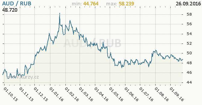 Graf rusk� rubl a australsk� dolar