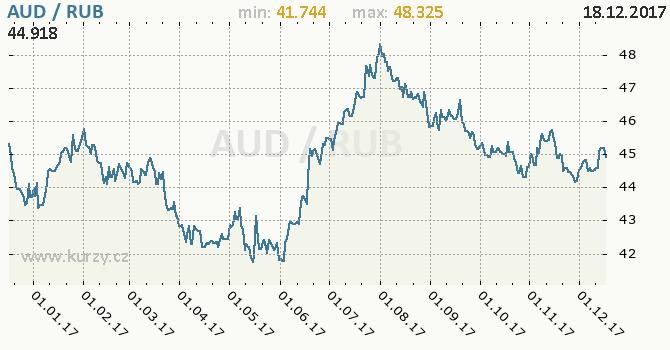 Graf ruský rubl a australský dolar
