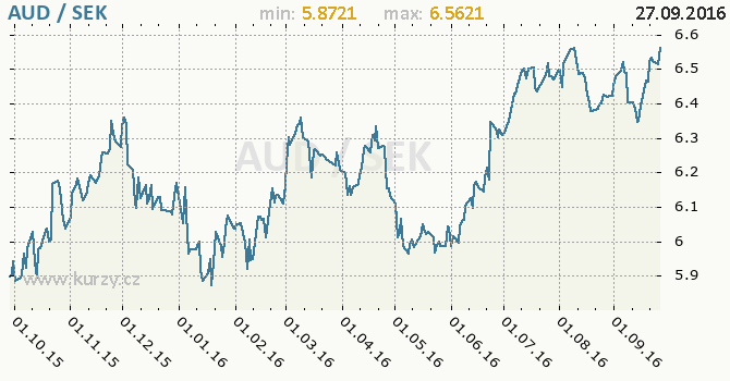 Graf �v�dsk� koruna a australsk� dolar