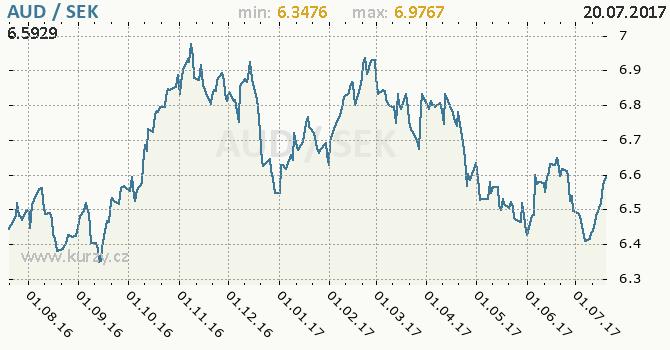 Graf švédská koruna a australský dolar