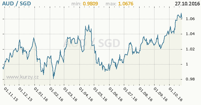 Graf singapursk� dolar a australsk� dolar