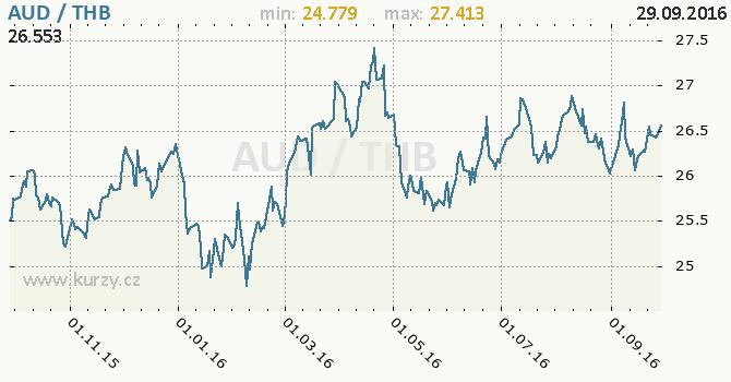 Graf thajsk� baht a australsk� dolar