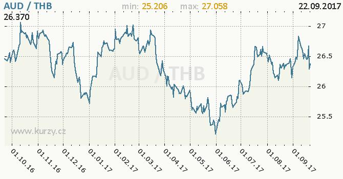 Graf thajský baht a australský dolar